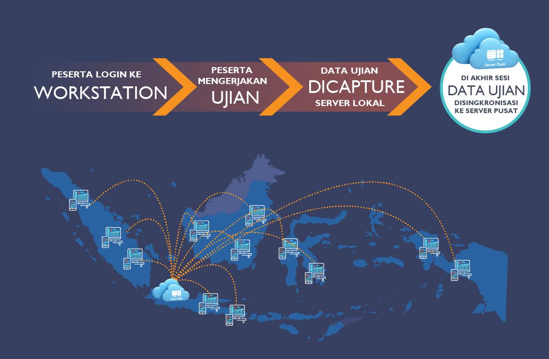 Pelaksanaan dan sinkronisasi computer based test di indonesia